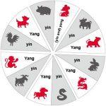 12 Shio berdasarkan Tahun Kelahiran dan sejarahnya
