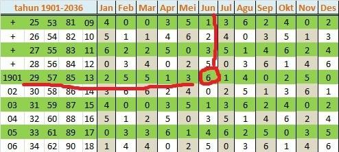 tabel bulan tahun kelahiran - contoh