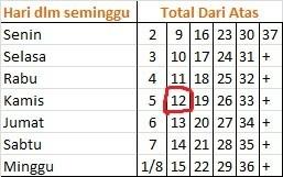 tabel hari kelahiran - contoh