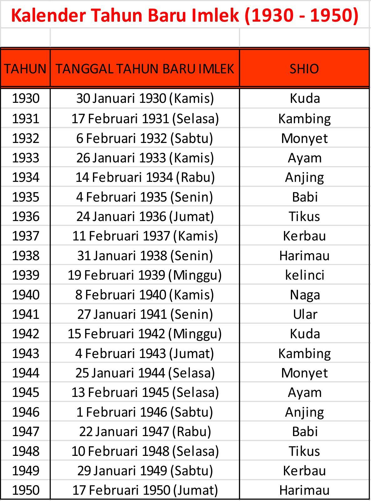 Kalender Tahun Baru Imlek (1930 - 1950)