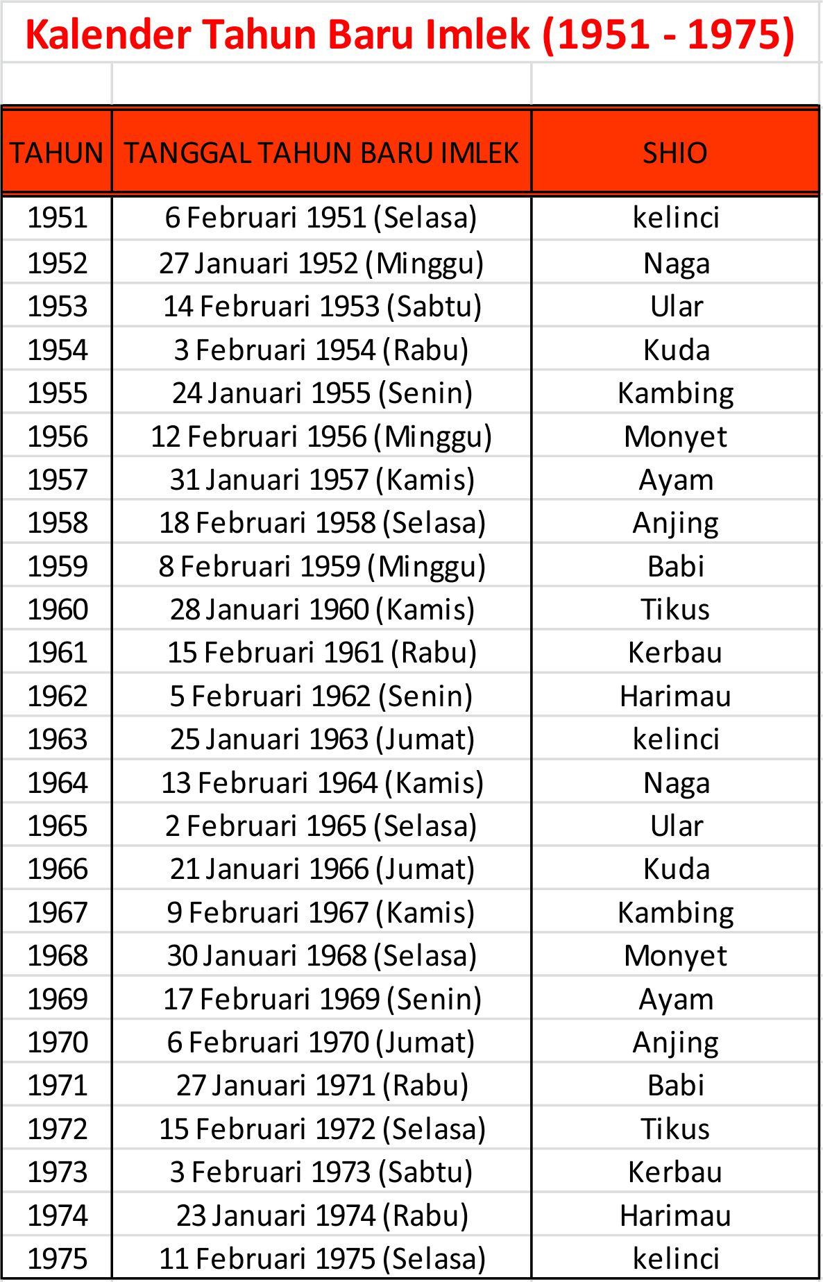 Kalender Tahun Baru Imlek (1951 - 1975)