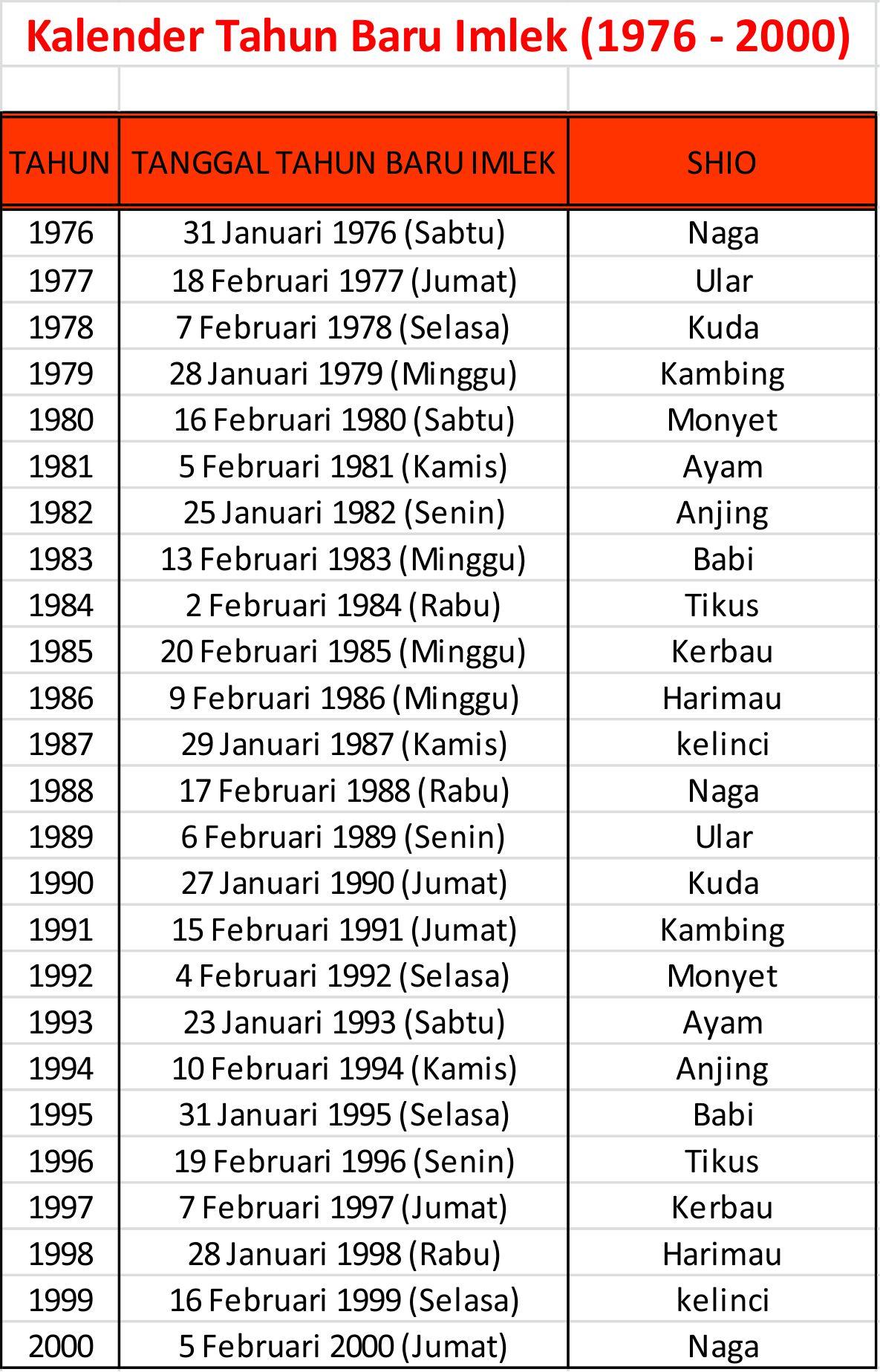 Kalender Tahun Baru Imlek (1976 - 2000)