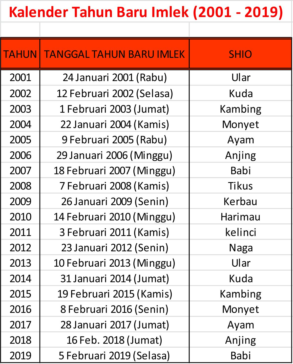 Kalender Tahun Baru Imlek (2001 - 2019)