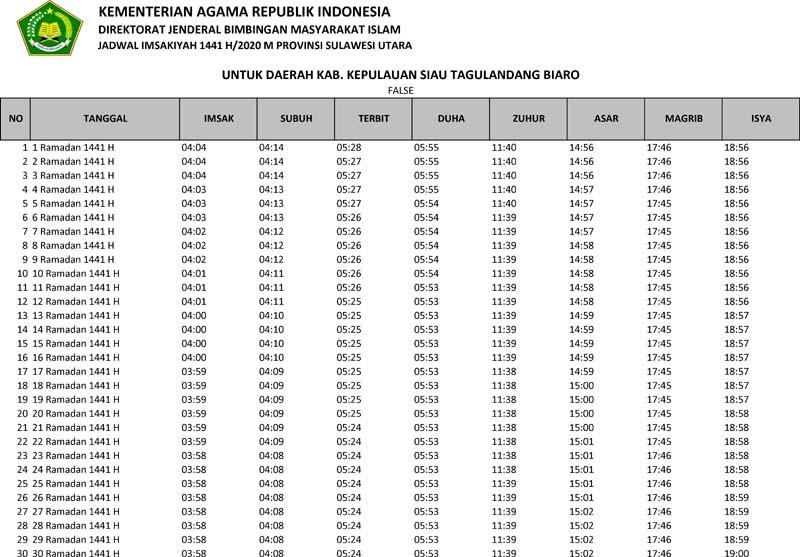 jadwal imsakiyah 2020 kabupaten kepulauan siau tagulandang biaro provinsi sulawesi utara