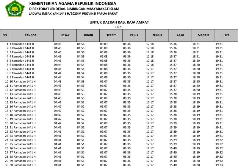 jadwal imsakiyah 2020 kabupaten raja ampat provinsi papua barat