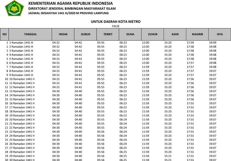 jadwal imsakiyah 2020 kota metro provinsi lampung
