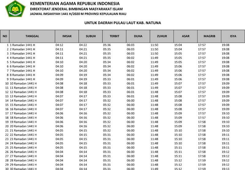 jadwal imsakiyah 2020 wilayah kabupaten natuna pulau laut provinsi kepulauan riau