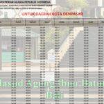 Jadwal Imsakiyah dan Sholat Kota Denpasar Ramadhan 2020/1441h