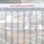 Jadwal Imsakiyah dan Sholat Kota Jakarta Ramadhan 2020/1441h