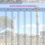 Jadwal Imsakiyah dan Sholat Kota Bandung Ramadhan 2020/1441h