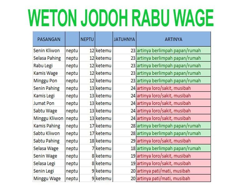 hitungan weton jodoh rabu wage